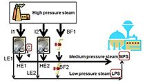 Transformare una descrizione di problema in un programma matematico che può essere risolto mediante l'ottimizzazione, usando come esempio un impianto per la generazione di vapore ed energia elettrica.