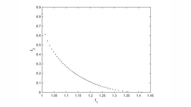Grafico di Pareto