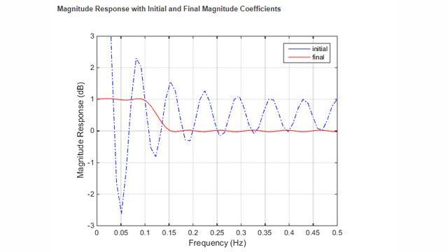 Progettazione di un filtro FIR