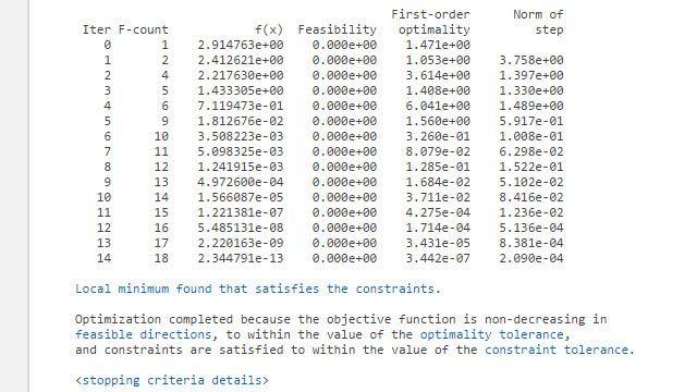 Monitoraggio dei progressi del risolutore con la visualizzazione iterativa