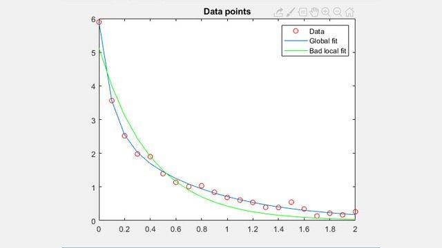 Fitting dei dati non lineare