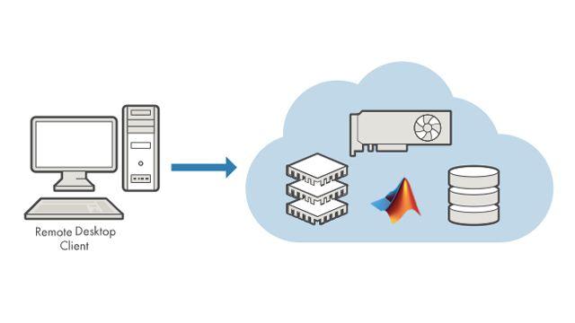 Esecuzione di MATLAB e Simulink direttamente su istanze EC2 nell'ambiente Amazon Web Services<sup>®</sup> (AWS).