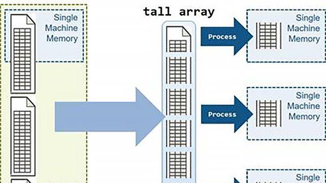 Analisi di serie di big data in parallelo utilizzando i tall array MATLAB.