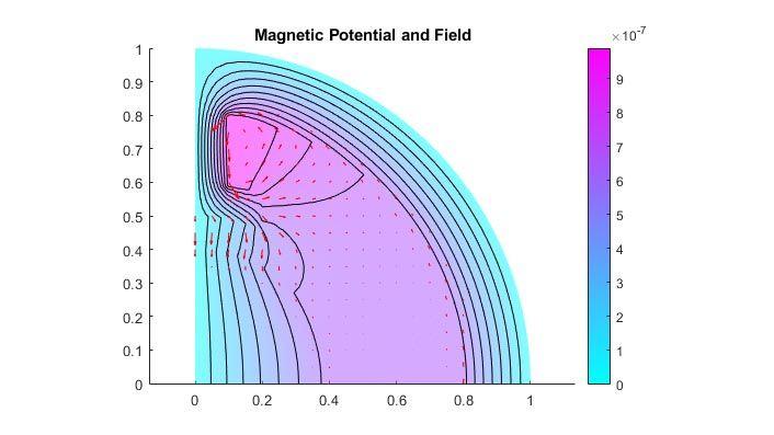 Potenziale e campo magnetico in un motore elettrico bipolare.