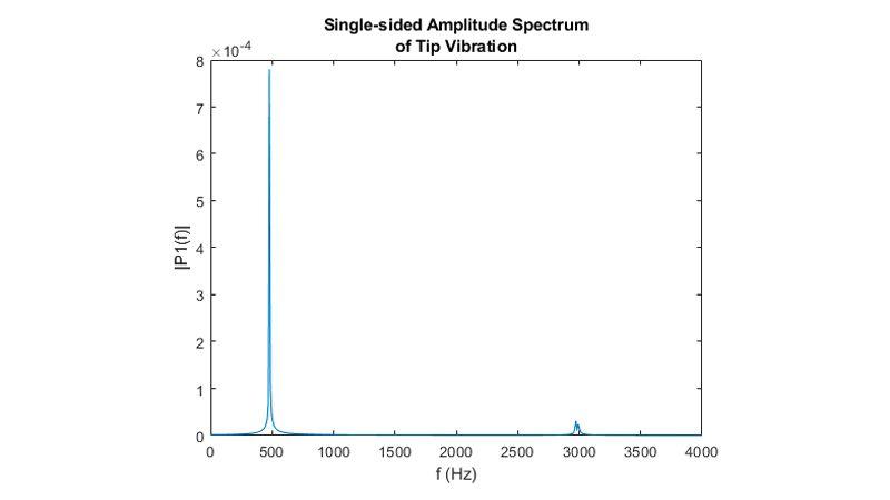 Trasformata di Fourier veloce dello spostamento di estremità.
