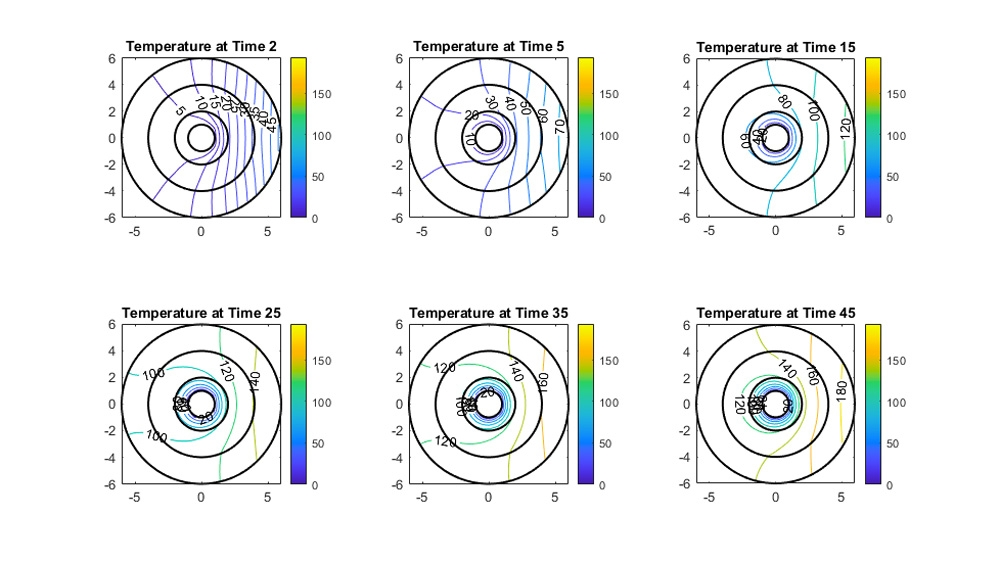 Grafici dei contorni della distribuzione della temperatura rispetto al tempo.