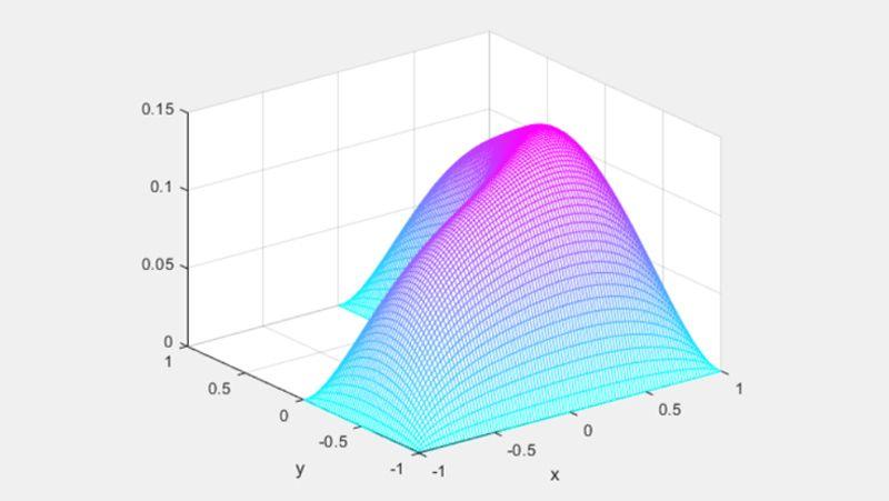 Membrana a L con condizione al contorno di Dirichlet pari a zero.