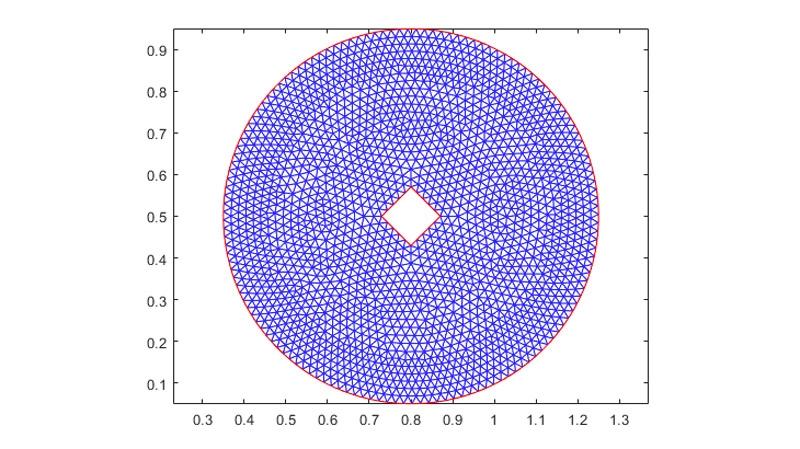 Generazione di mesh e verifica della qualità per una maggiore precisione dei risultati.