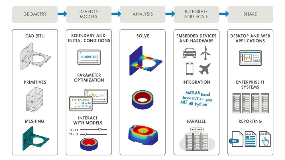 MATLAB aiuta ad automatizzare e integrare i flussi di lavoro della FEA.