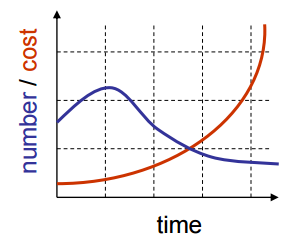 Number of bugs and cost of fixing them as a function of time (Boehm et al. 1975)