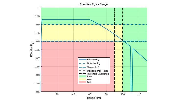 Grafico a semaforo di un radar per la probabilità di rilevamento effettiva. Il grafico mostra dove sono stati raggiunti gli obiettivi e le soglie stabiliti per la progettazione.