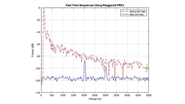 Grafico di potenza ricevuta vs range di un radar prima e dopo il filtraggio MTI. Due bersagli sono visibili dopo il filtraggio MTI.