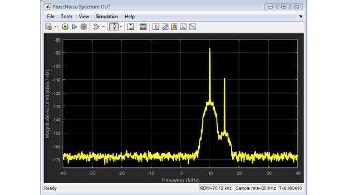 Effetti del rumore di fase e termico su un segnale a due toni.