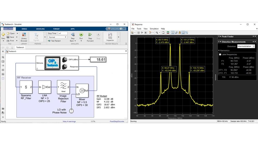 Test bench di misurazione di RF Blockset per la misurazione OIP3.