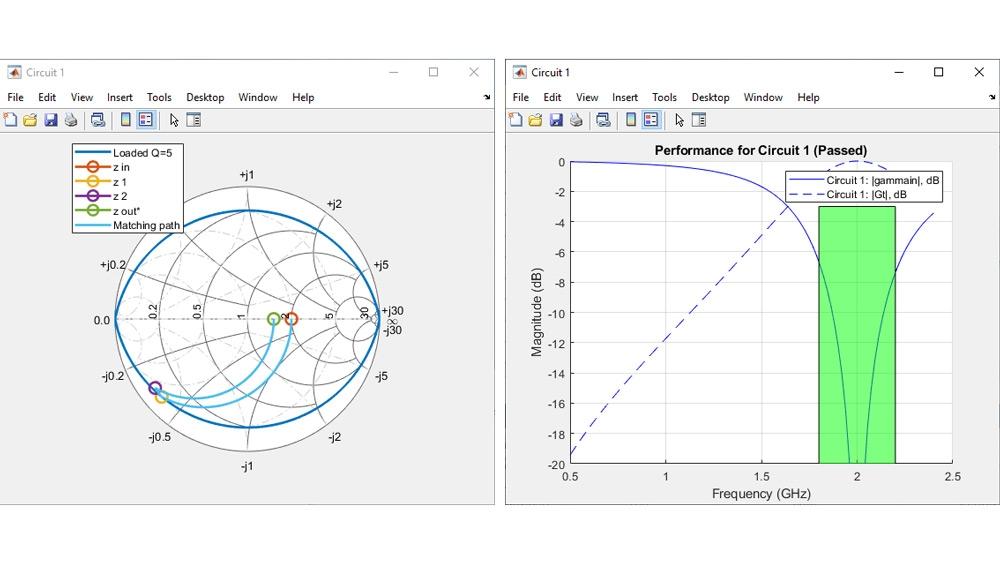 Analisi dei risultati di una rete di adattamento.