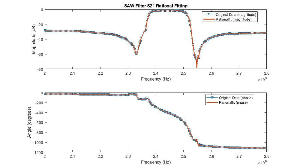 Fitting dell'ampiezza e della fase dell'S21 di un filtro SAW.