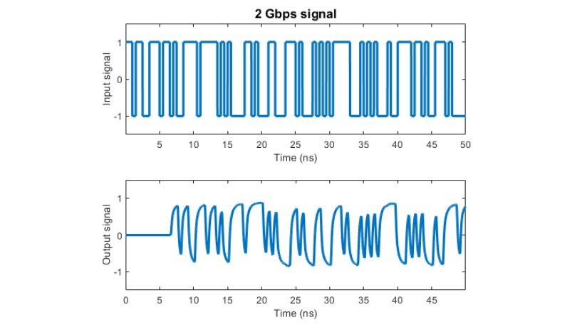 Effetti di un canale modellato con fitting razionale su un segnale 2 Gpbs.