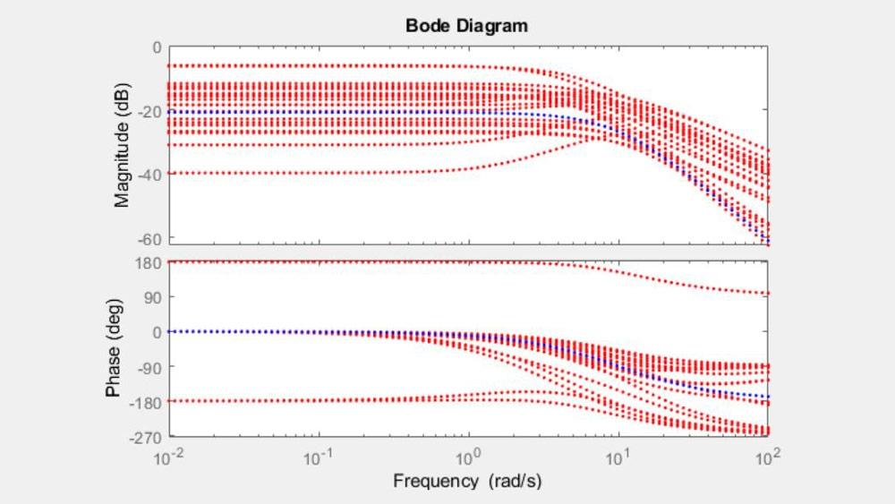 Diagramma di Bode di un sistema con parametri incerti.