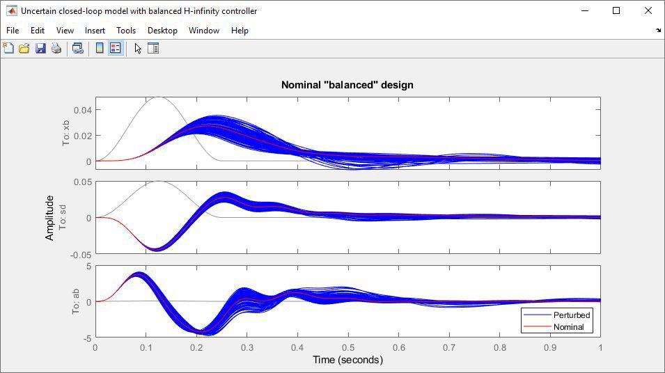 Modello incerto ad anello chiuso con controller H-infinito.