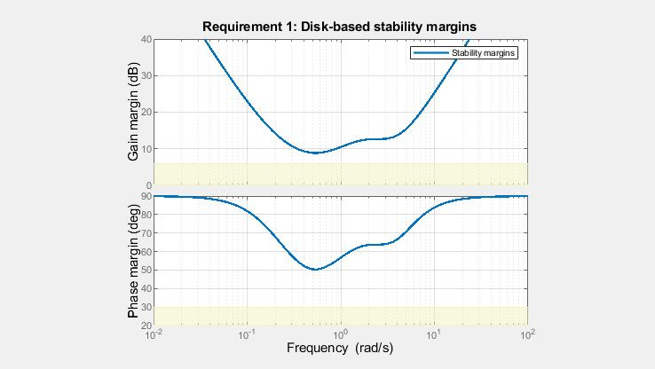 I margini del disco offrono un'immagine più completa della stabilità robusta rispetto ai margini di fase e guadagno.