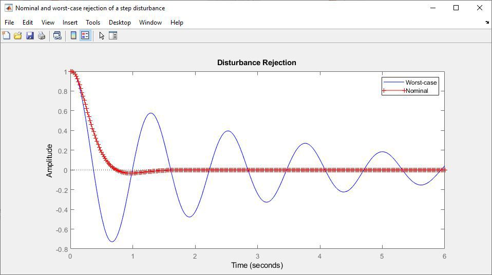 Reiezione di un disturbo a scalino nel caso nominale e nel caso peggiore.