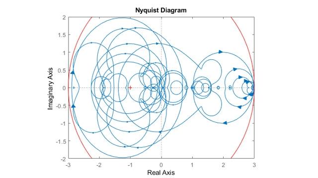 Diagramma di Nyquist di sistemi campionati.