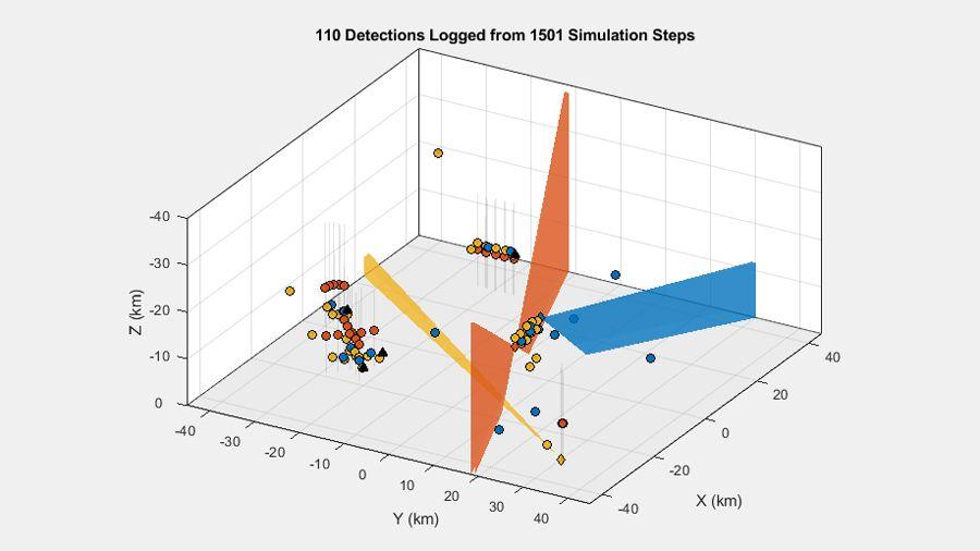 Rilevamenti generati in uno scenario multipiattaforma con tre sensori e più target.
