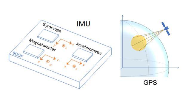 Sensori IMU e GPS per generare dati per lo sviluppo e il test di algoritmi di fusione inerziale.