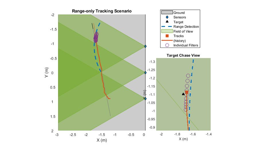 Più sensori che eseguono il tracking di un unico oggetto man mano che si muove nell'area di copertura.