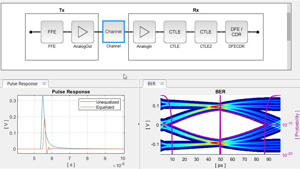 SerDes Toolbox blocks used to create IBIS-AMI models and the resulting pulse response and eye diagram.