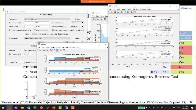 Scopri come funziona l'analisi di sensibilità globale (GSA) in SimBiology. Imparerai a calcolare gli indici di Sobol e ad eseguire GSA multiparametro per individuare quali parametri di input guidano la risposta del modello.