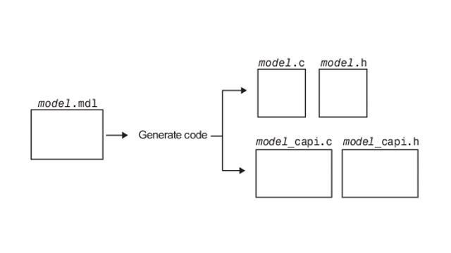 Scambio di dati tra un codice generato e uno esterno usando una C API.