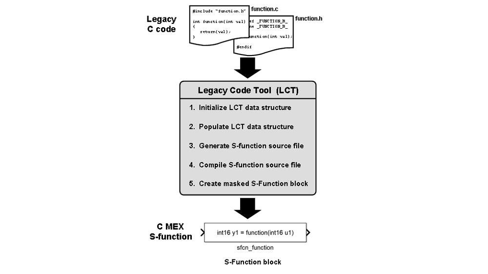 Integrazione del codice preesistente con Legacy Code Tool.