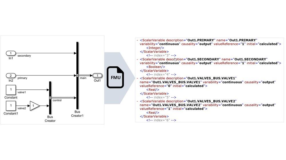 I segnali bus non virtuali vengono mappati in nomi di variabili FMU strutturati.