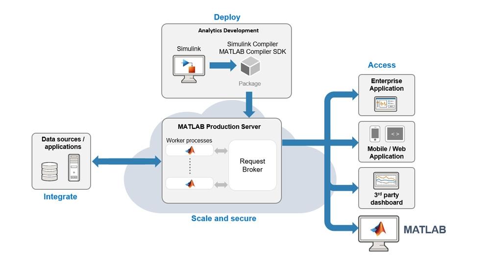 Integrare la propria simulazione con il sistema IT di produzione tramite MATLAB Production Server.