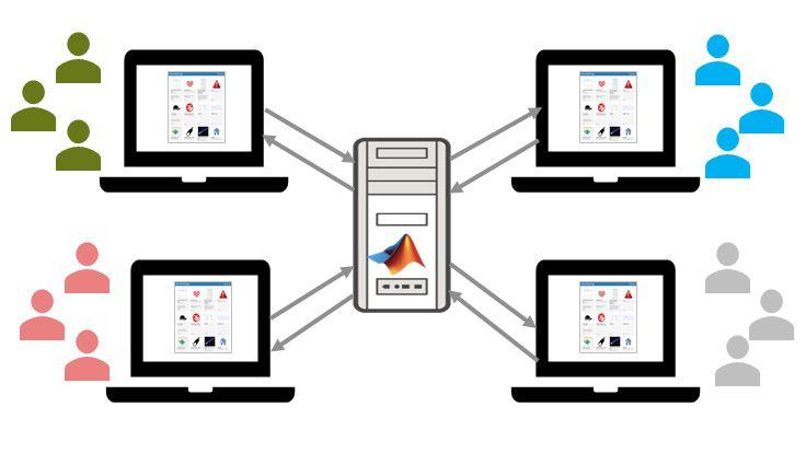 Hosting e condivisione di app web con MATLAB Web App Server.