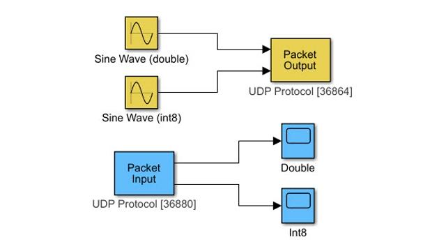 Trasferimento dati tramite il protocollo di comunicazione UDP.