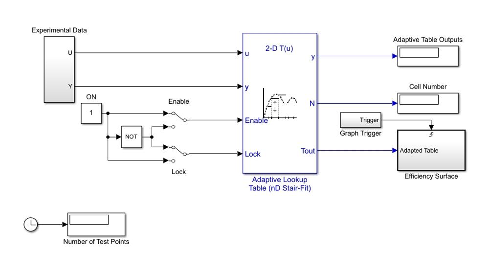 Tabella di lookup adattiva con dati di test per approssimare la superficie di rendimento volumetrico di un motore