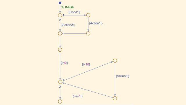 Diagramma di flusso Stateflow
