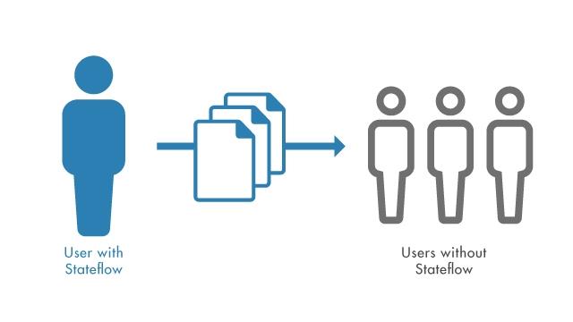 Condividi applicazioni MATLAB che includono grafici Stateflow senza richiedere la licenza Stateflow.