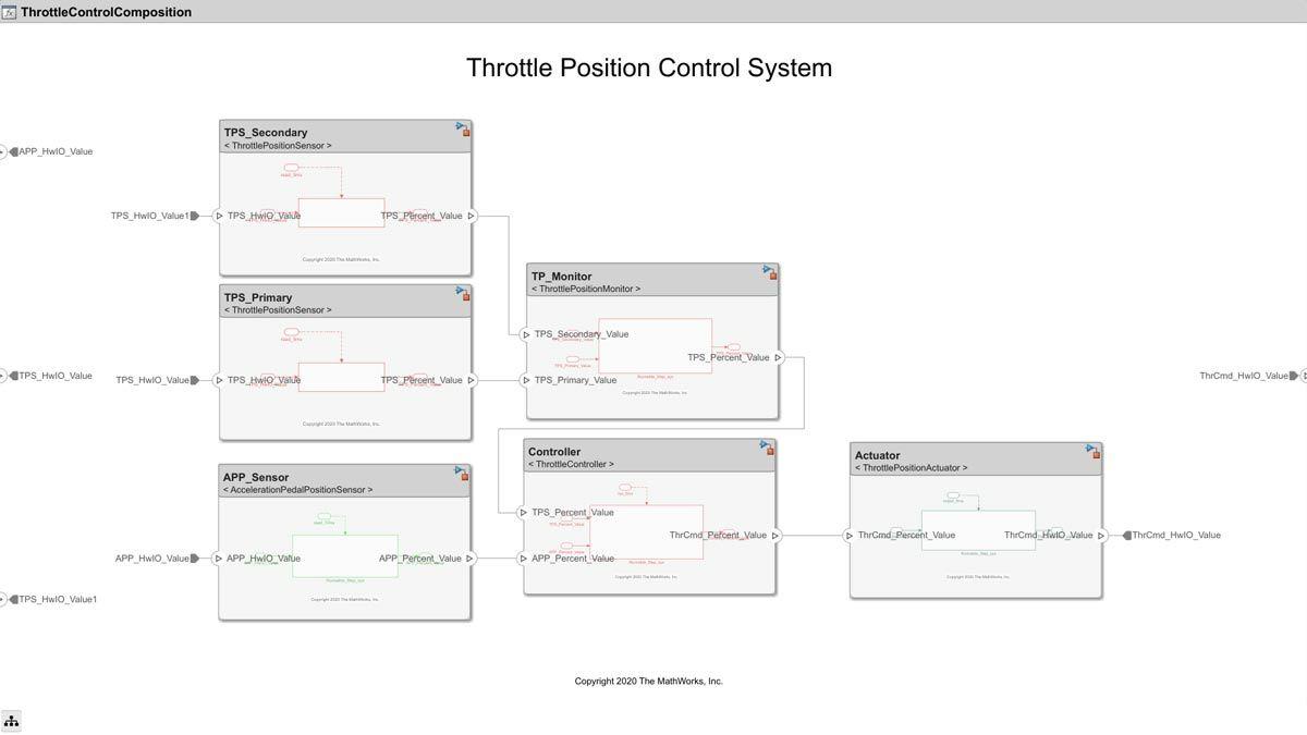 Sistema di controllo della posizione dell'acceleratore.