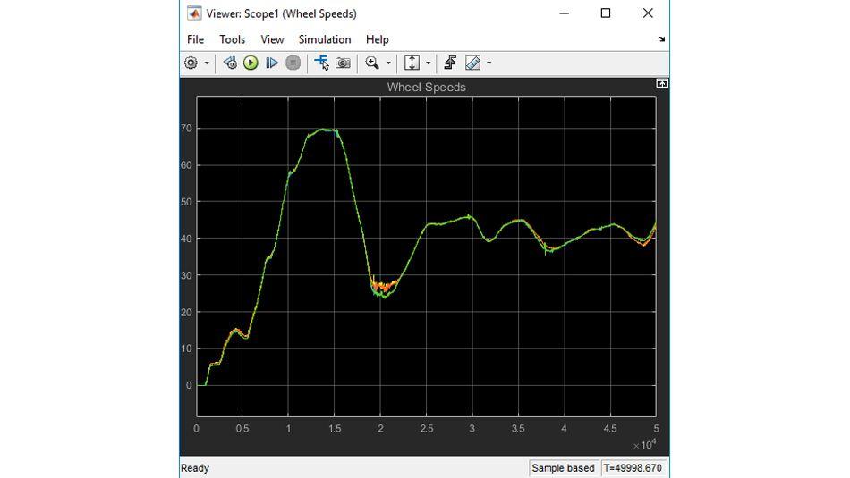Grafico di dati relativi alla velocità delle ruote replicati a partire da un test su veicolo registrato.