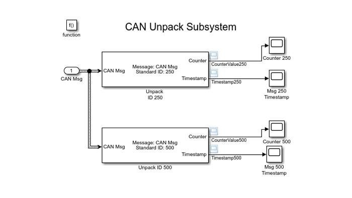 Modello Simulink che usa il blocco CAN Unpack per decodificare i messaggi CAN.