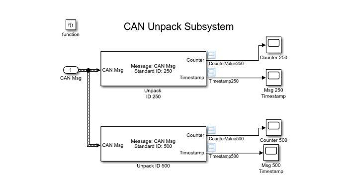 Modello Simulink per la decodifica di messaggi CAN.