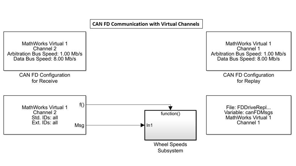 Modello Simulink che illustra l'uso dei canali virtuali MathWorks per inviare e ricevere dati CAN senza hardware.
