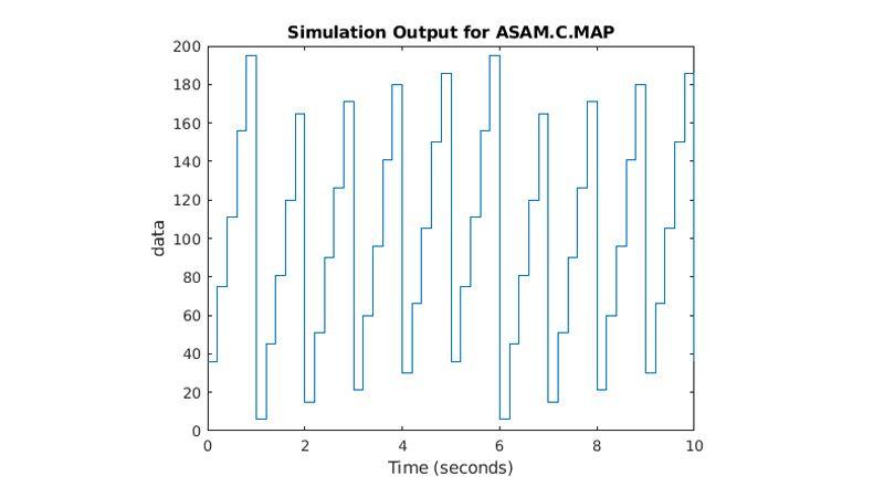 Grafico che mostra il parametro ASAM.C.MAP che sale e scende nel tempo.