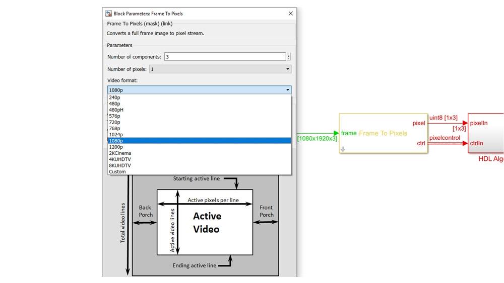 Blocco frame-pixel per convertire frame di immagini in un flusso di pixel con segnali di controllo per l'elaborazione dell'hardware.