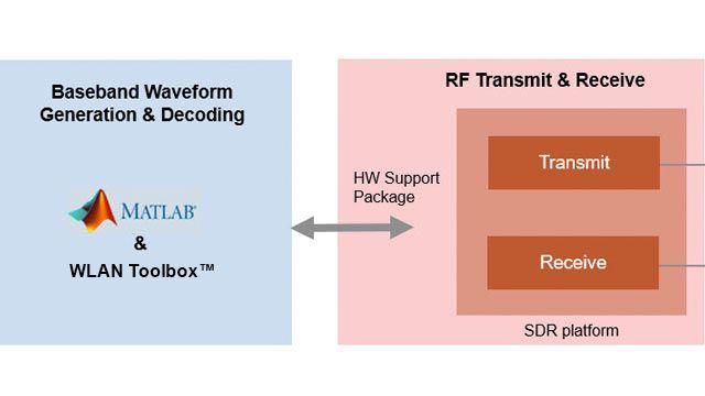 Trasmissione di frame beacon OFDM 802.11 utilizzando SDR.