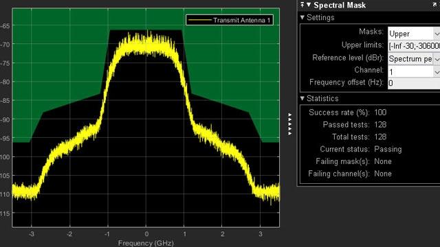 Test maschera di emissione spettrale del trasmettitore 802.11ad.