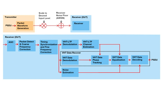 Test di sensibilità di input minima del ricevitore 802.11ac.